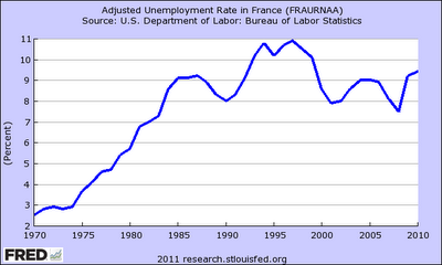 Obama Beware 9 Unemployment Rates Are Normal For European Welfare States Like France