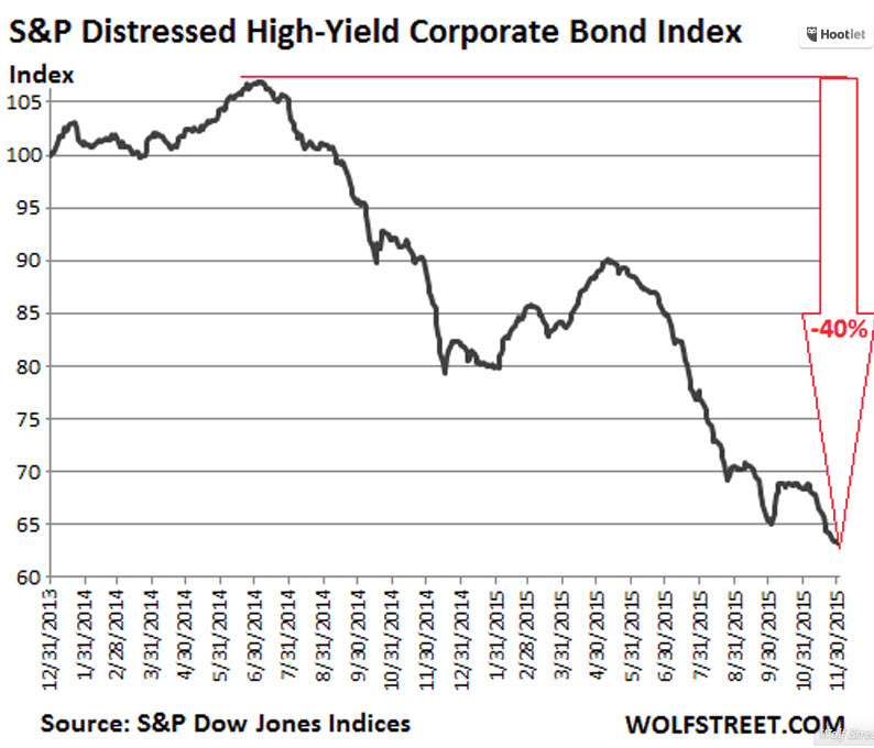 Distressed High Yield Index